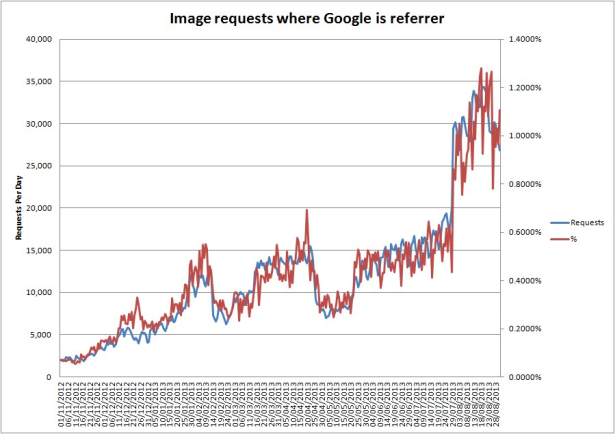 Image requests where Google is he referrer