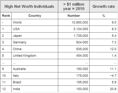 High Net Worth Individuals